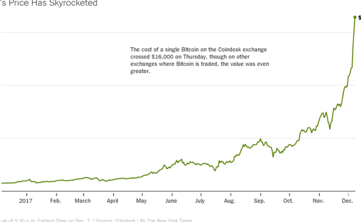 Why Has Bitcoin's Price Gone Up So Fast?
