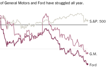 Stocks Slip Again, and Automakers Continue a Long Decline