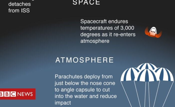 SpaceX: Crew Dragon's test flight in graphics