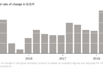 U.S. Economy Charged Ahead in the Third Quarter
