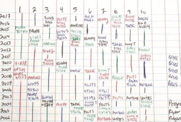 I Crunch N.F.L. Stats the Old-Fashioned Way: I Write Them Out in Longhand